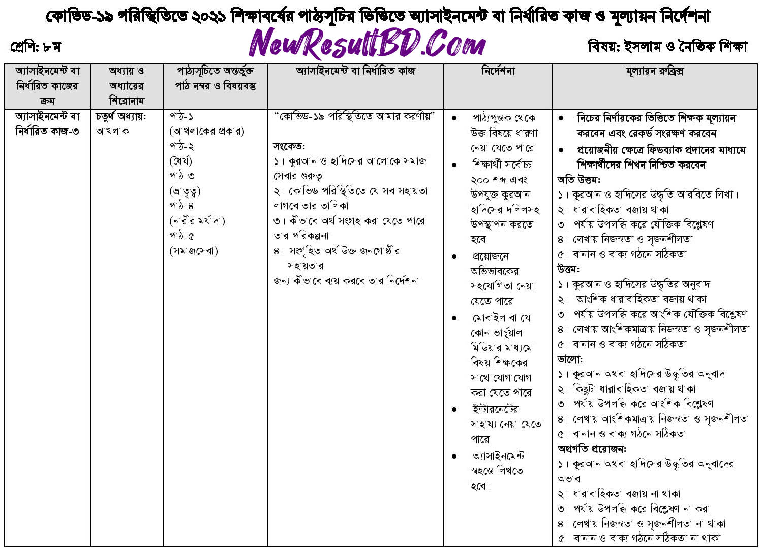 Class 8 14th Week Islam and moral education Assignment