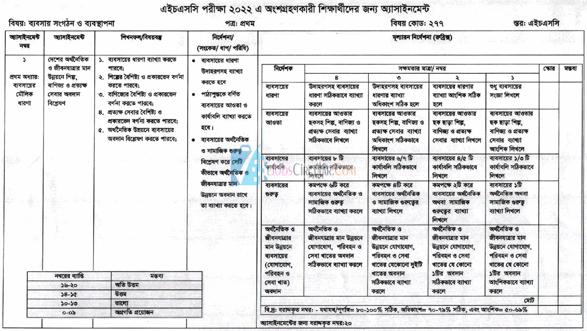 HSC 6th week Business organization and management assignment answer 2022