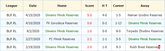 Dinamo Brest Reserve