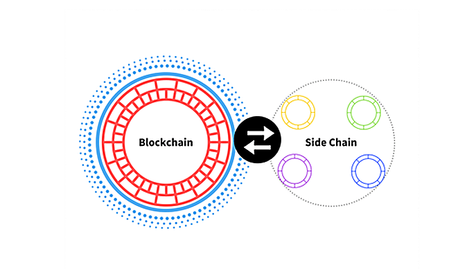 https://en.bitcoinwiki.org/wiki/Sidechain