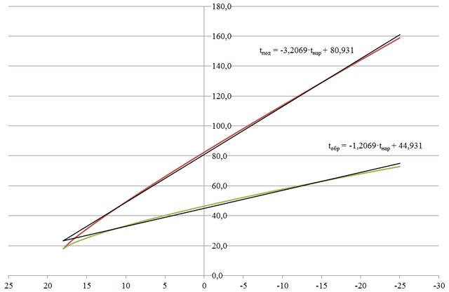 К выводу уравнения