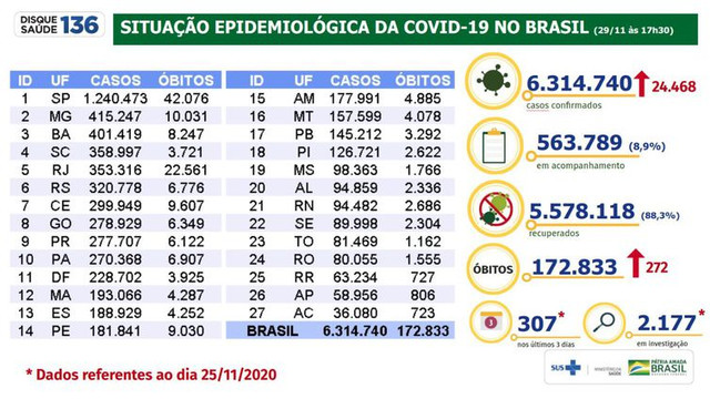 Situao-epidemiolgica-da-covid-19-no-Brasil-29-11-2020