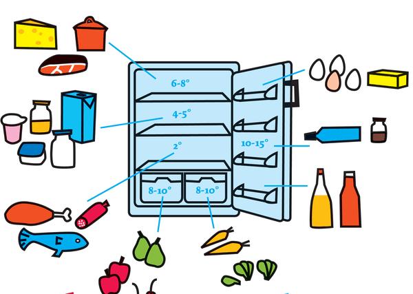 Оптимальные зоны для разных продуктов
