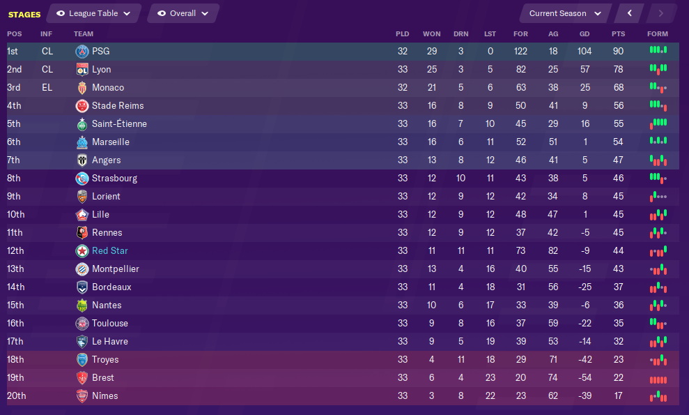 april-league-table