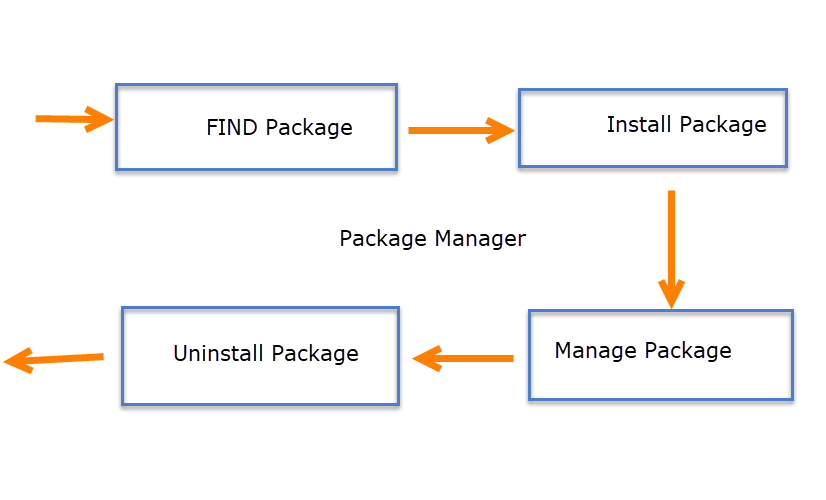 How-Node-Pacakage-Manager-Works