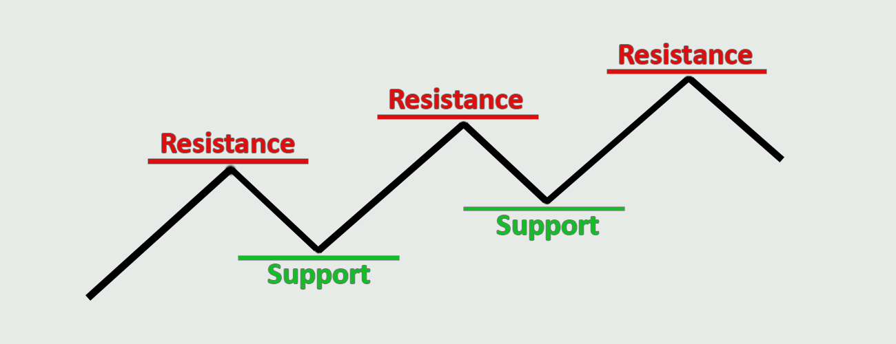 Forex-Trading-Strategies-Support-and-Resistance-Profiti-Xpedia
