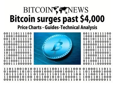 Bitcoin-Surges