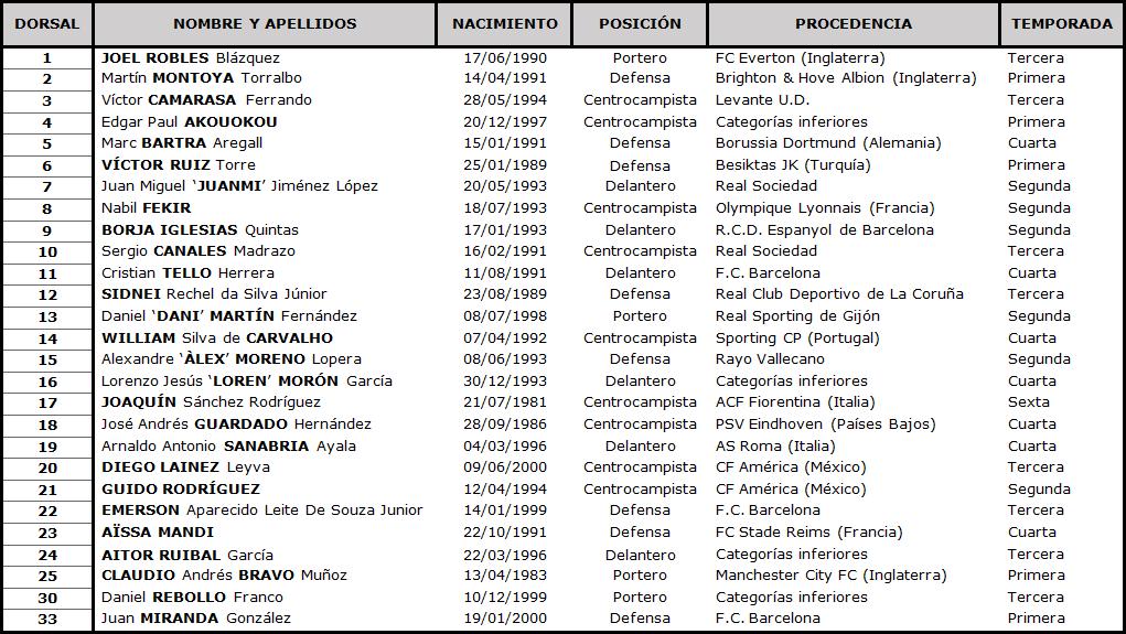 Clasificación LaLiga Santander 2020-2021 TABLA-Betis