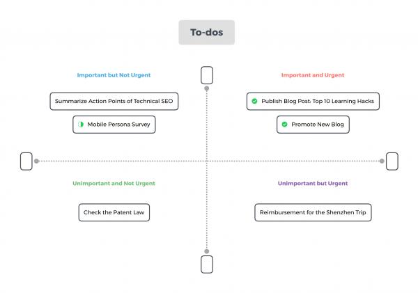 A four quadrant chart with tasks inside.