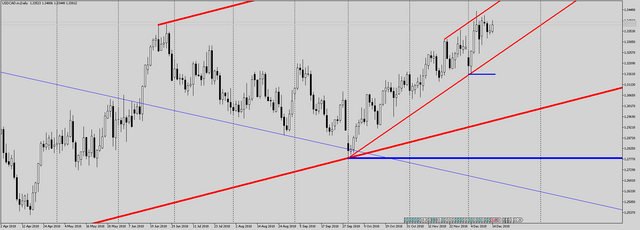 USDCAD-m-Daily