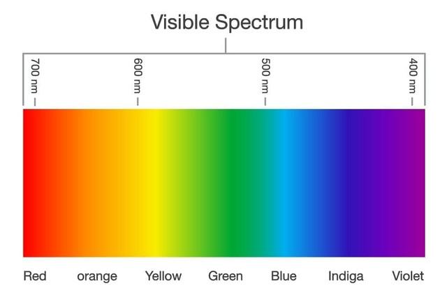 Visible-Light-Spectrum
