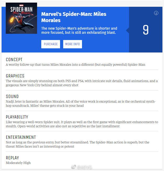 《漫威蜘蛛人 邁爾斯摩拉斯》評測解禁,IGN 9分(PS5版),Game Informer 9分(PS5版),GameSpot 7分(PS4版)。 Image
