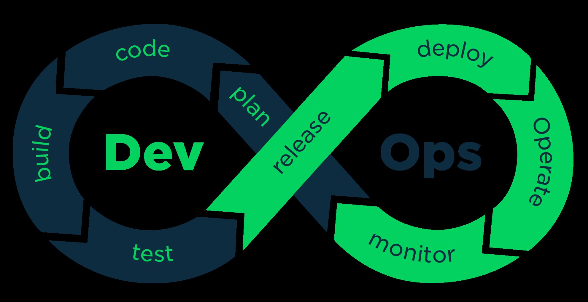 Concepts Of DevOps