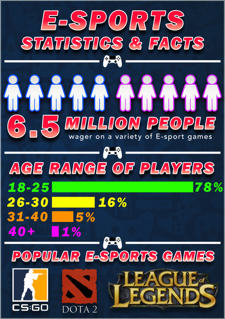E-Sports-Betting-Infographic-13th-July-2021-1