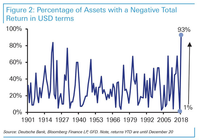percentage of assets with a negative total return 2018