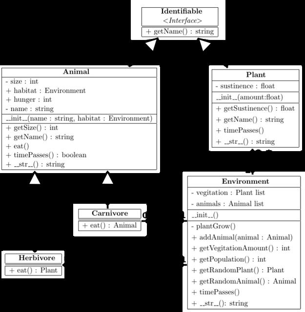 class uml diagram