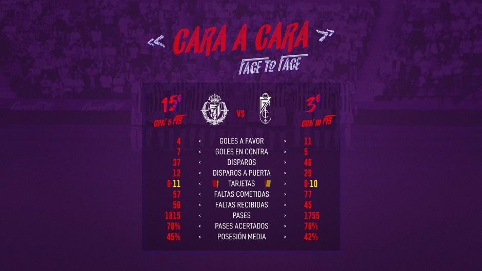 Real Valladolid - Granada C.F. Martes 24 de Septiembre. 19:00 Cara-Cara-Granada