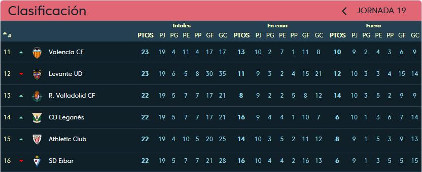 Levante U.D. - Real Valladolid. Domingo 20 de Enero. 18:30 Clasificacion-jornada-19