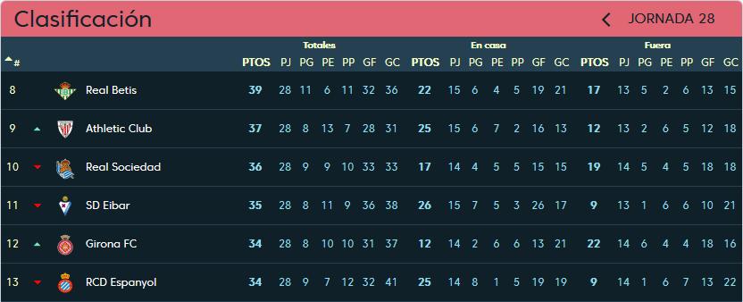 Real Valladolid - Real Sociedad. Domingo 31 de Marzo. 18:30 Clasificacion-jornada-28