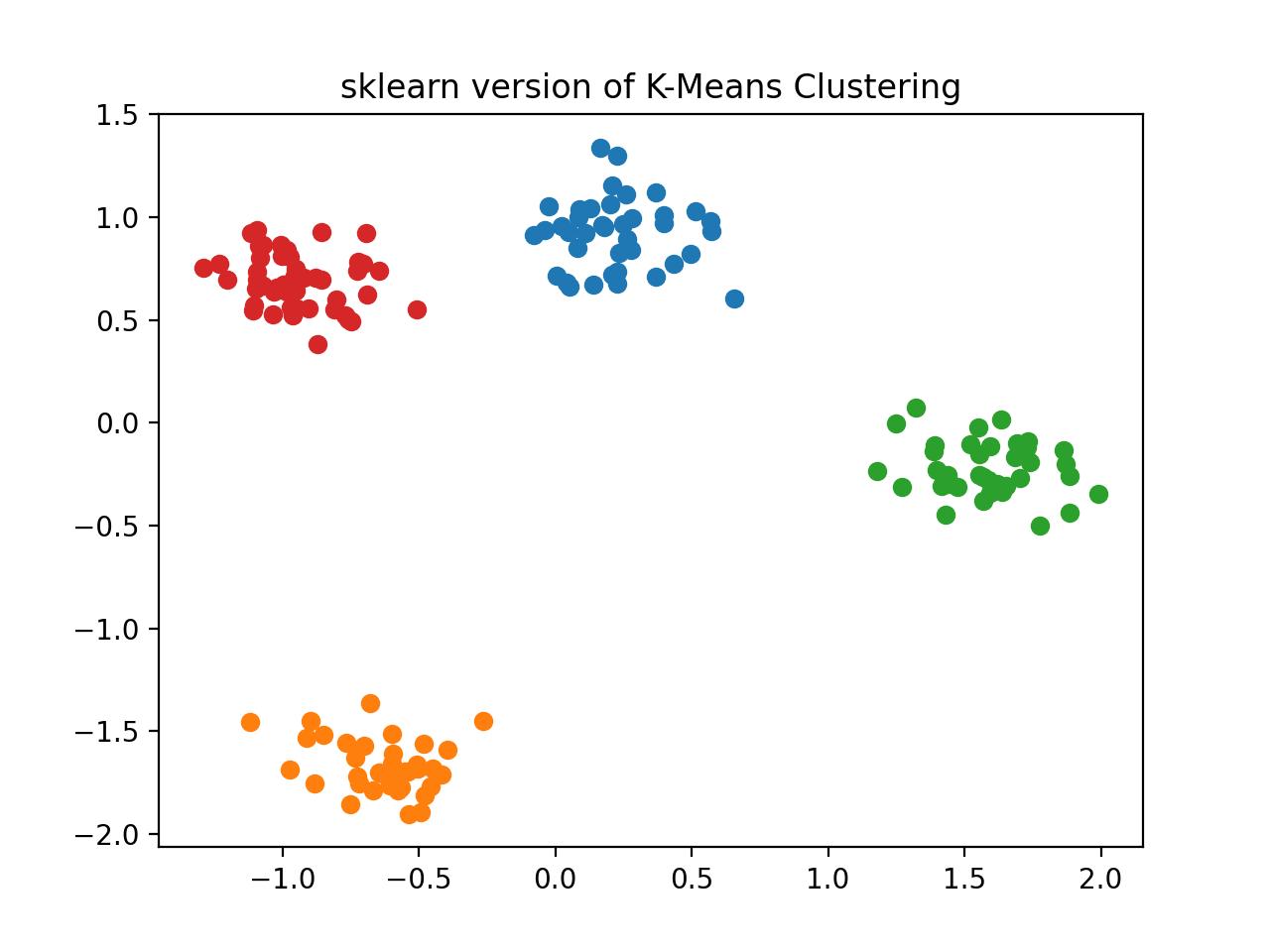sklearn version implementation