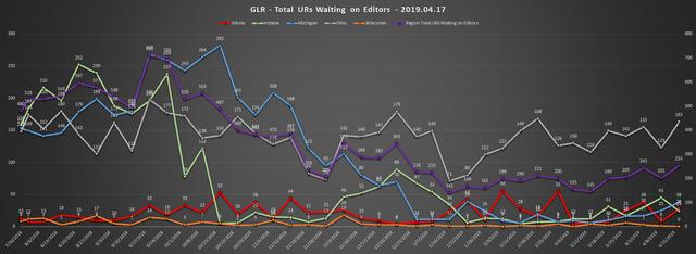 2019-04-17-GLR-UR-Report-Total-URs-Waiting-On-Editors
