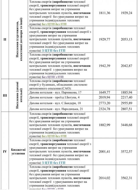 2 - У Житомирі збираються підвищити тарифи на тепло: для населення – на 5%, для бюджетних і релігійних організацій - майже вдвічі