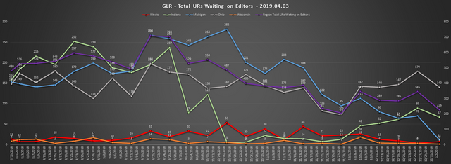 2019-04-03-GLR-UR-Report-Total-URs-Waiting-On-Editors