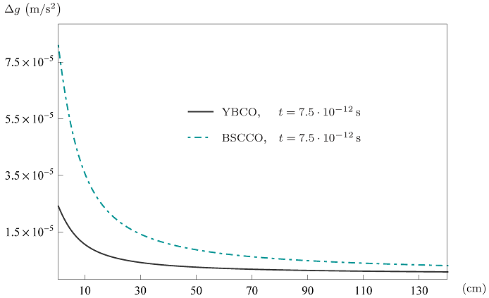 The variation of gravitational field as a function of distance in the vicinity of a superconductive sample of YBCO (grey solid line) and one of BSCCO (light blue dot-dashed line). The field is measured along the axis of the disk, with bases parallel to the ground, at the fixed time that maximizes the variation