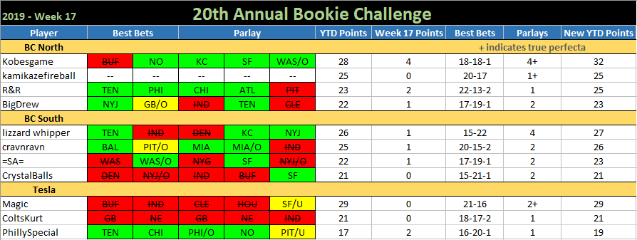 20th ANNUAL BOOKIE CHALLENGE STATS ®©™ Bookie-Challenge-2019-Week-17
