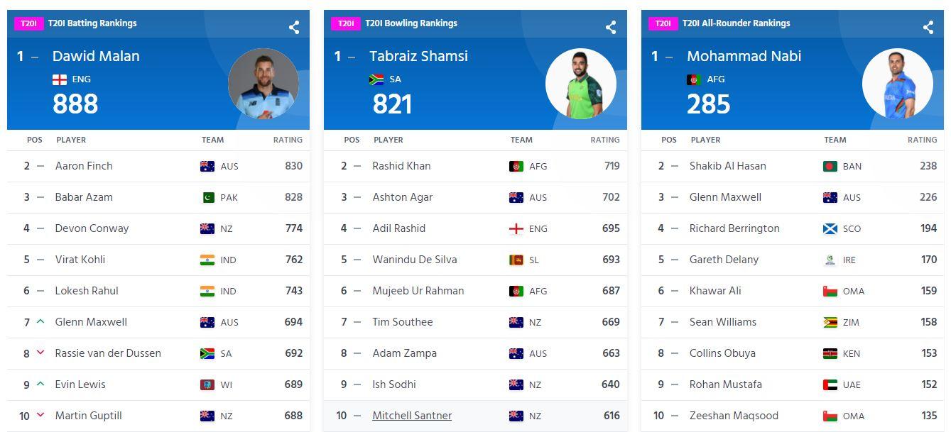 T20-ranking
