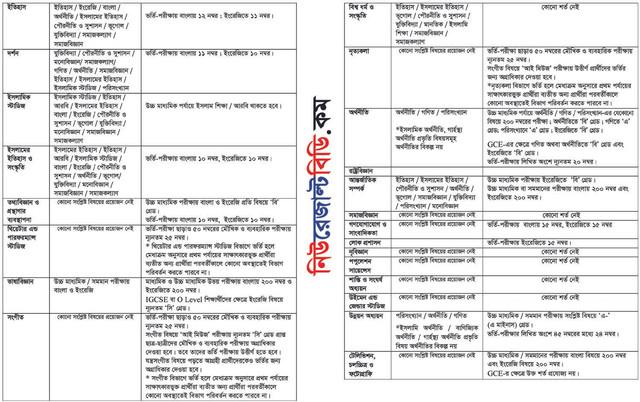 B Unit Admission Result Details page 2