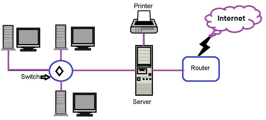 computer netwrok