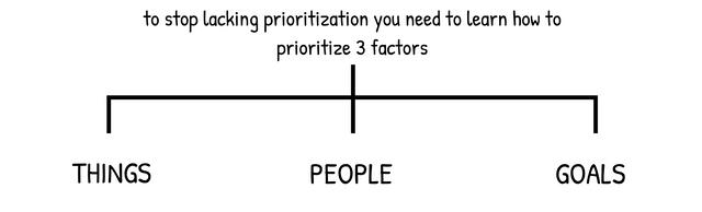 Raluca Rusu Prioritization Factors