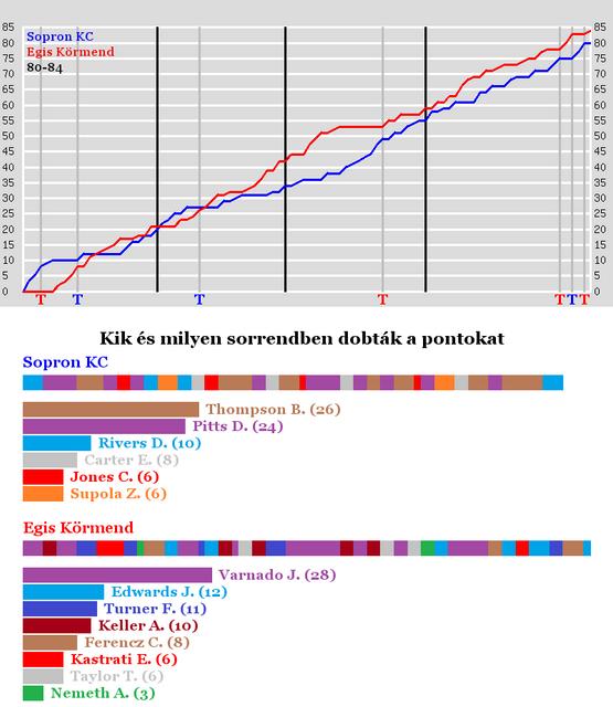 Sopron-KC-vs-Egis-Krmend