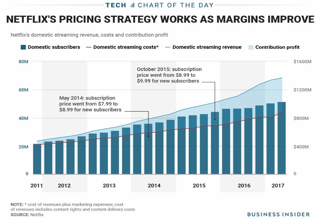 Price Chart Bitcoin