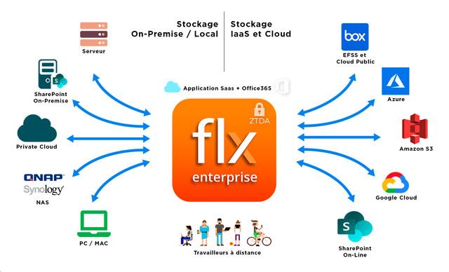 File-Flex-Schema