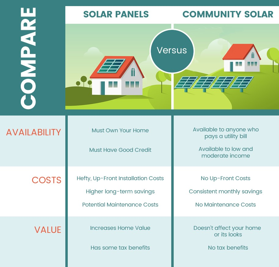 Solar Rooftop Panels Or Community Solar