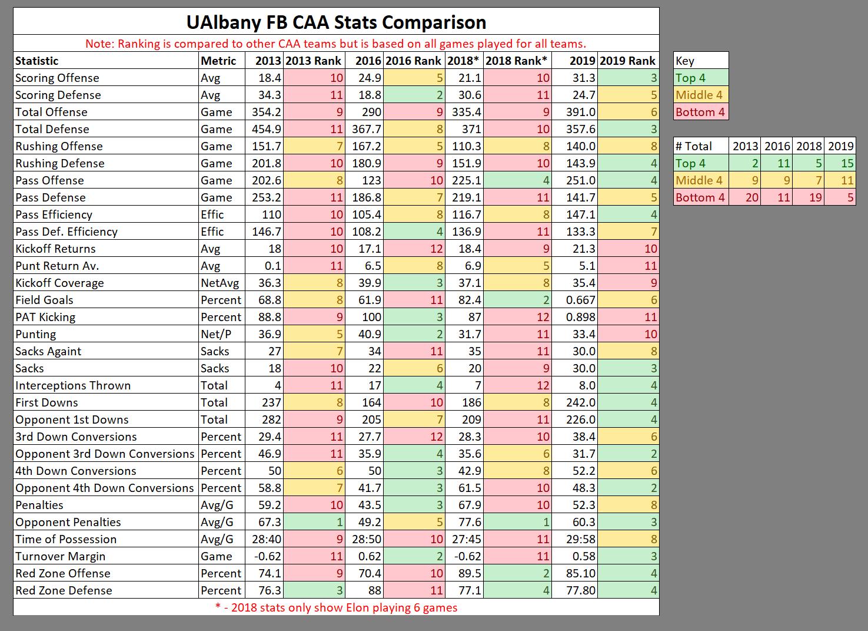 2019-11-24-13-51-30-UAlbany-CAA-Stats-Co