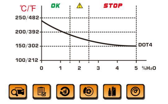 KS10 Brake Fluid Analyzer parameter