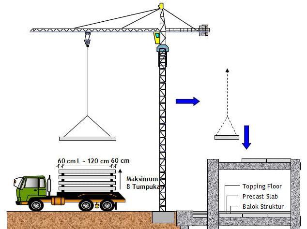 Cara Gampang Membuat Beton Pra Cetak (Precast) Half Slab