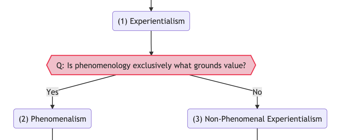 Is phenomenology exclusively what grounds value?