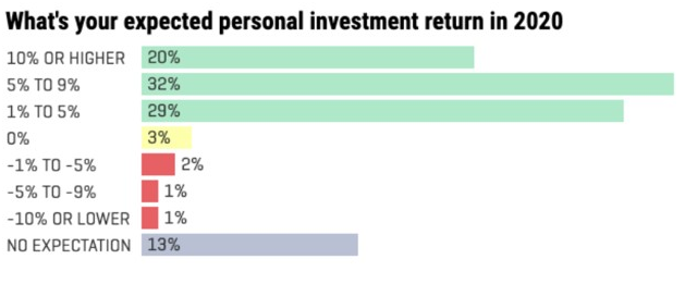 Chart showing expected personal investment return in 2020