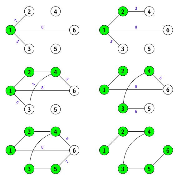 Obtención de la solución aplicando el algoritmo de dijkstra