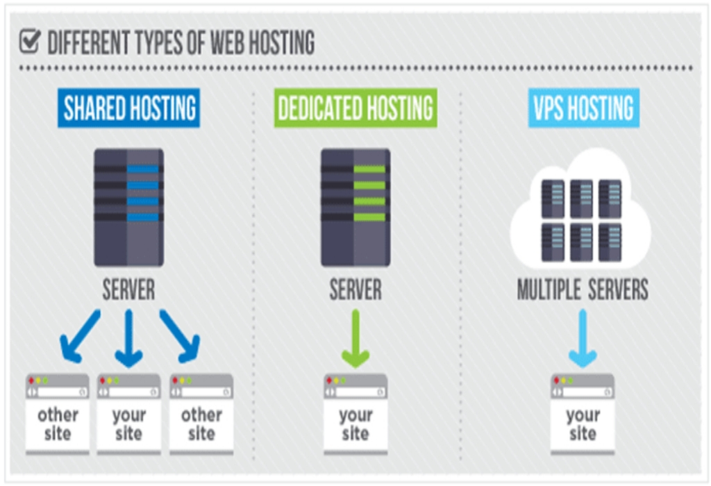 Websites Hosting Providing