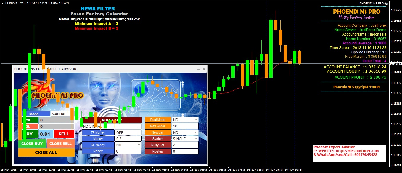 Phoenix Forex Expert Advisor (Automated forex trading ex4)