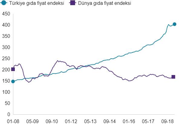 Türkiye ve Dünya gıda endeksi