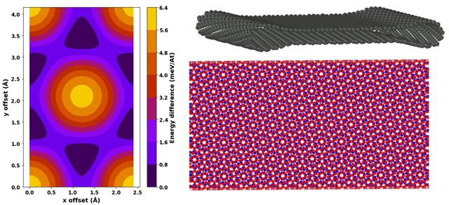 Graphite binding energy registry dependance (left), Chiral CCNT (up right),Moiré pattern on a Chiral CCNT (down right)