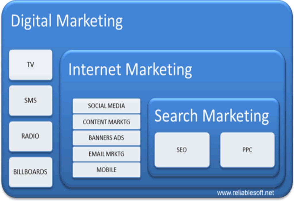 Internet Marketing Definition