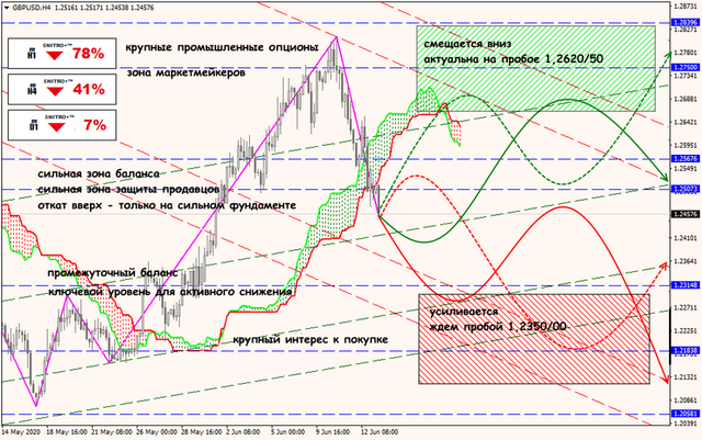 Аналитика от ForexChief - Страница 17 15-06-20-GBPUSD