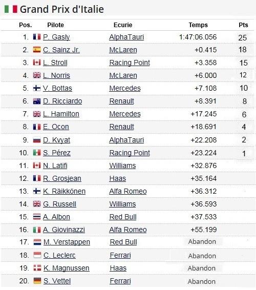 F1 GP d'Italie 2020 : Victoire Pierre Gasly (Alpha Tauri) 2020-GP-GP-d-Italie-Course
